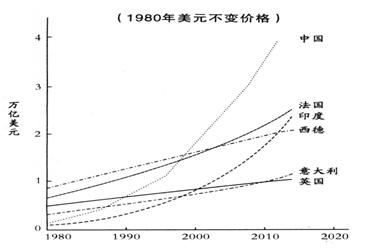 2020经济预测_中国gdp经济增长图 2020年中国gdp预测